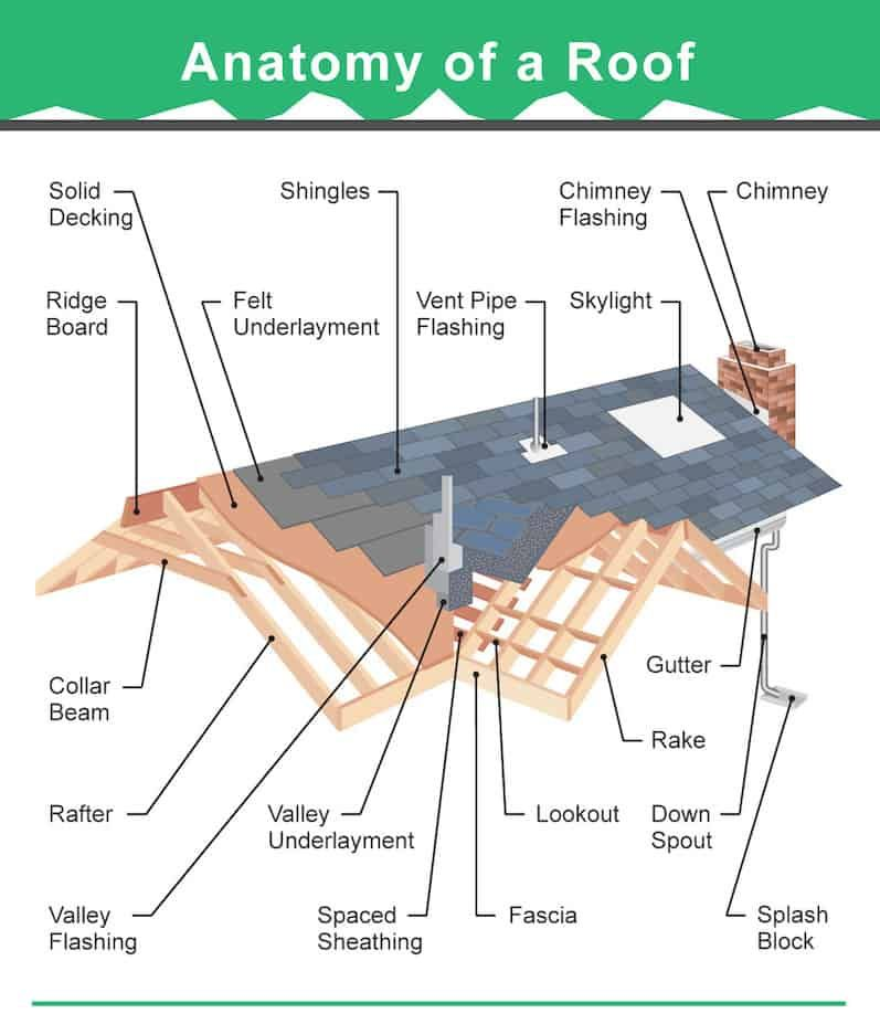 36 Types of Roofs (Styles) for Houses (Illustrated Roof
