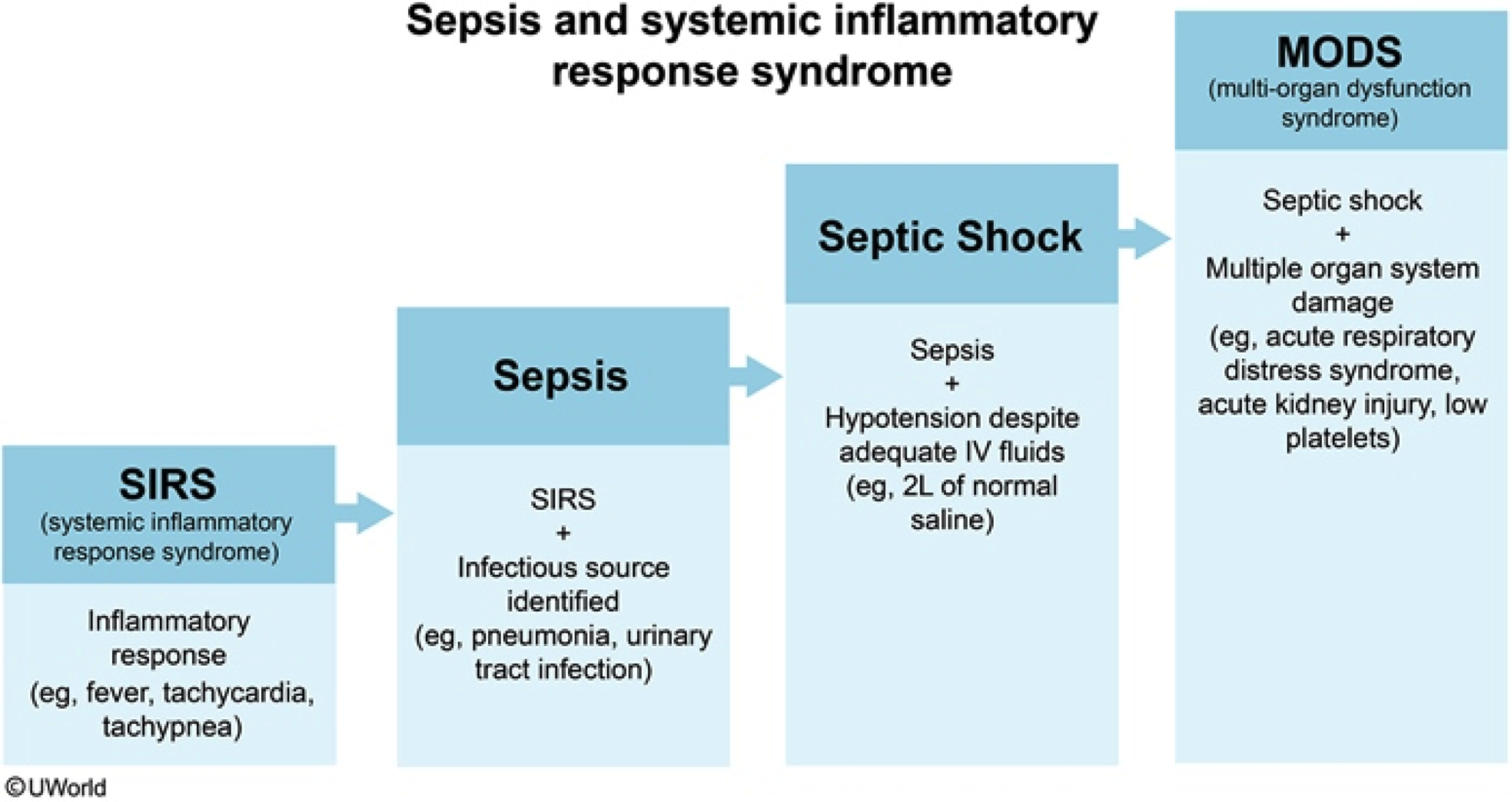 SIRS, Sepsis, Septic Shock, MODS | Nursing: Hematology | Nclex