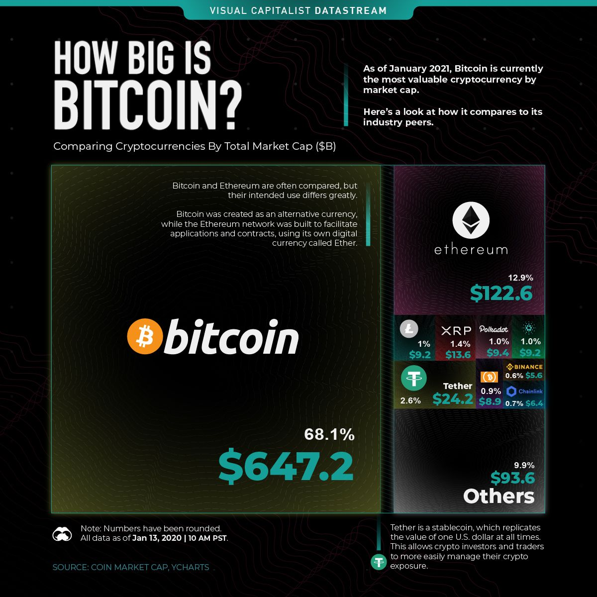 Comparing Bitcoins Market Cap To Other Cryptocurrencies The Briefing In The Cryptocurrency World Bitcoin Has Consistently In 2021 Bitcoin Bitcoin Market Tesla Shares