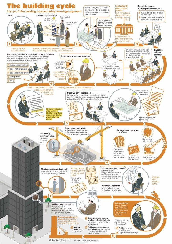 The Building Cycle - an infographic showing the processes of a
