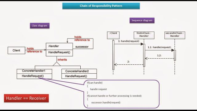 Chain Of Responsibility Design Pattern Class And Sequence Diagram Pattern Design Sequence Diagram Software Design Patterns