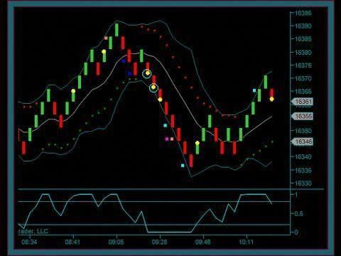 Renko size for day trading forex