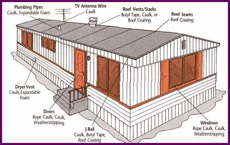 How To Winterize Your Manufactured Home Facing Mobile