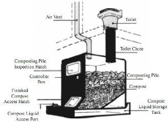 toilet sewage system for the home | Composting Toilet Systems ...