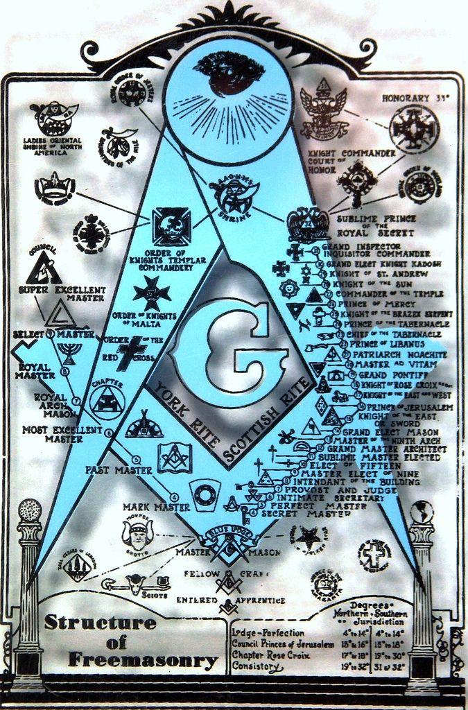 William Branham and the Freemasons