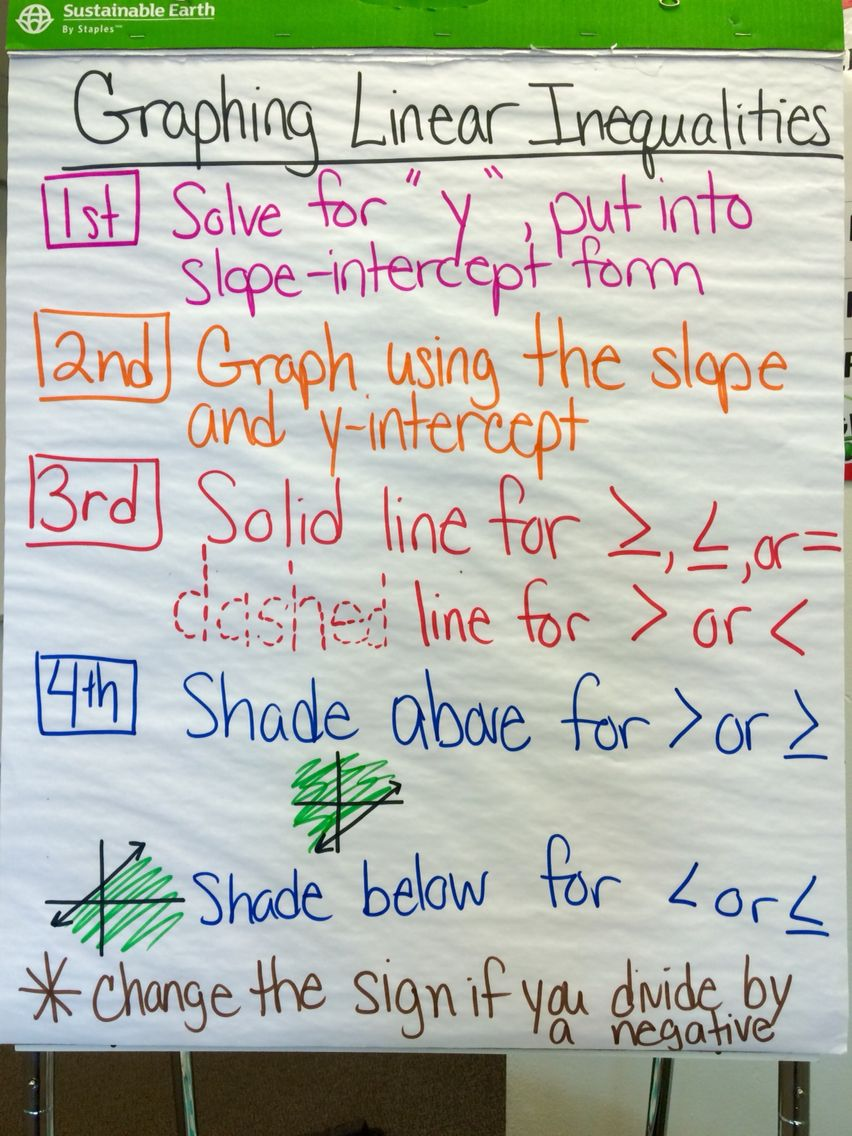 Graphing Linear Inequalities Anchor Chart Graphing