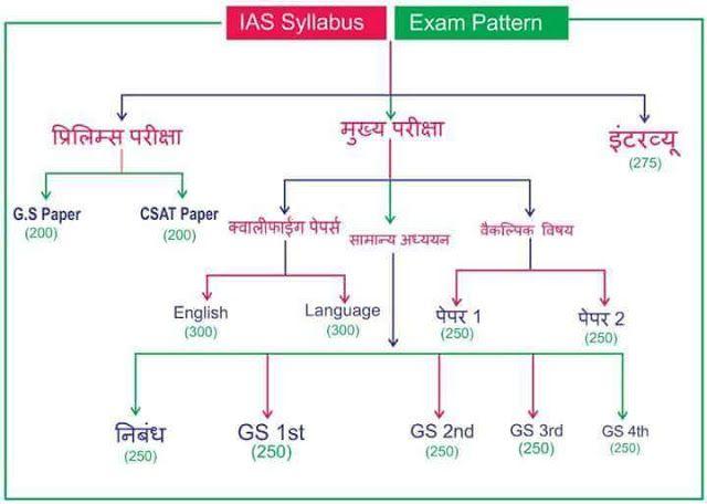 Ias Syllabus And Exam Pattern Syllabus