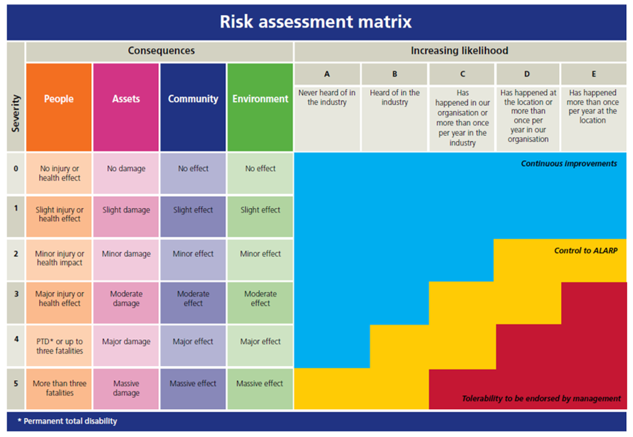 Image Result For Risk Assessment Matrix  Risk Assessment