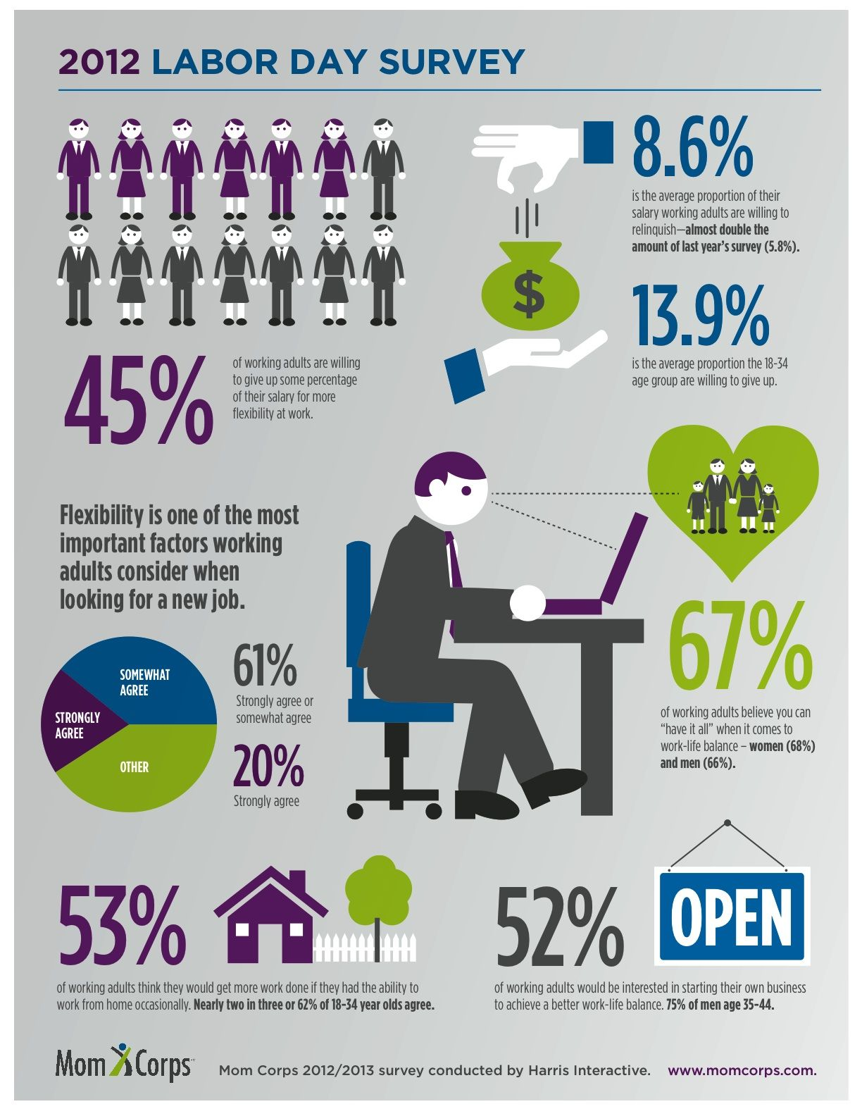 mom corps infographic, labor day survey, workforce