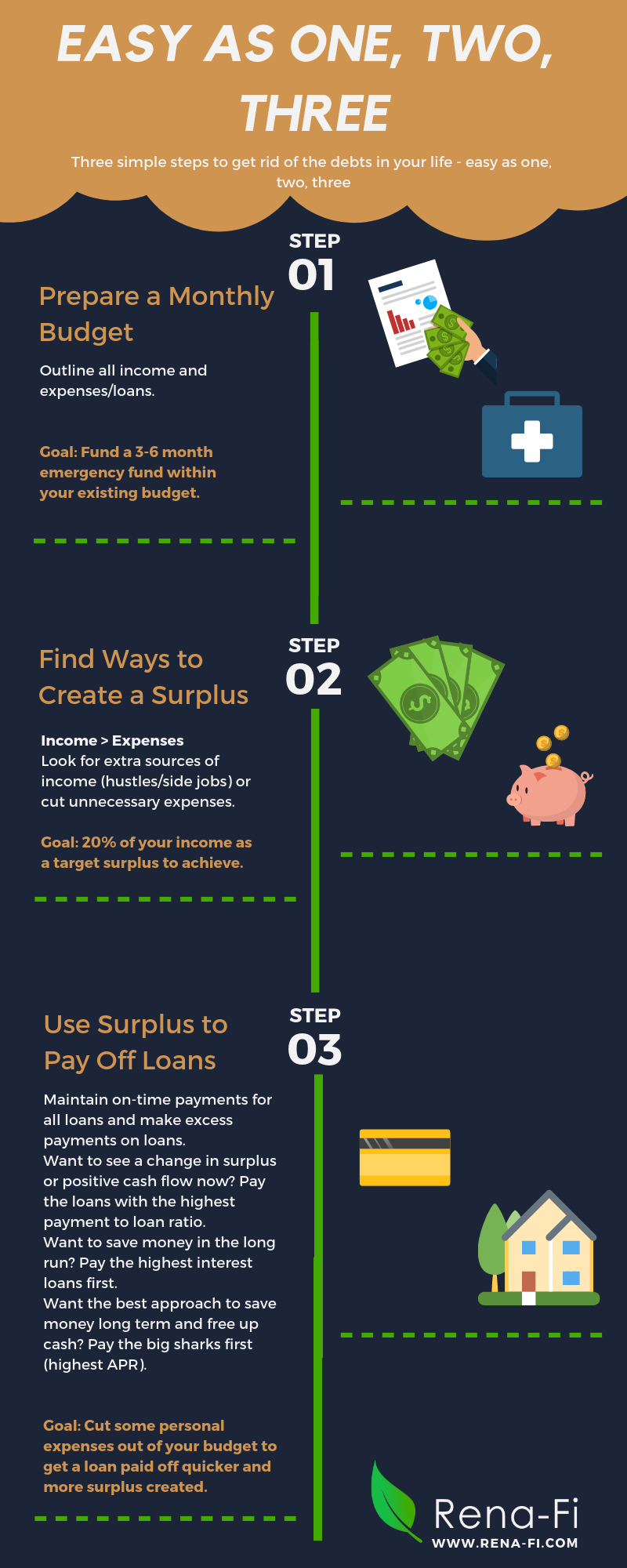 Three Simple Steps To Get Rid Of The Debts In Your Life In 2020 Positive Cash Flow Financial Literacy Emergency Fund