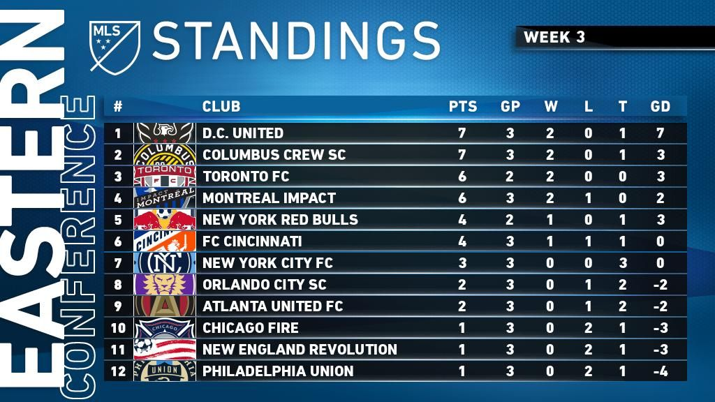 It's DCU on 🔝in the East after Week 3, with Crew96 right