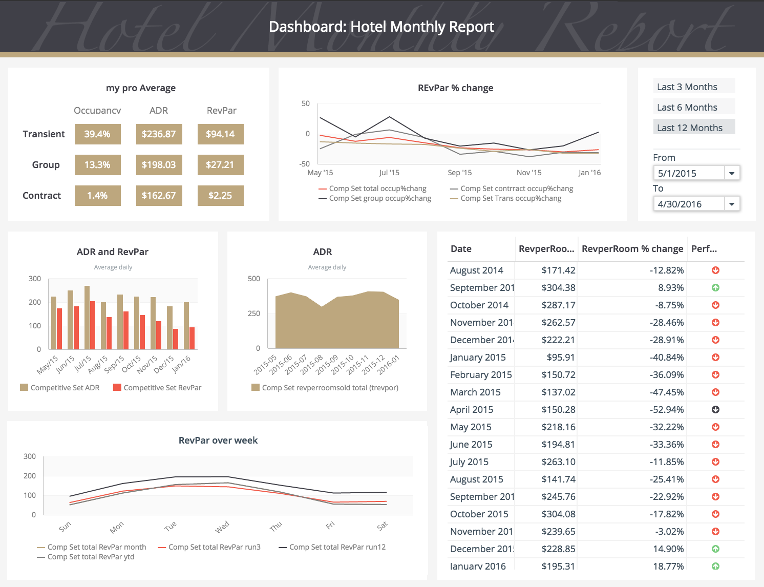 Hotel Revenue Dashboard Hotel Revenue Management Revenue Management Business Dashboard