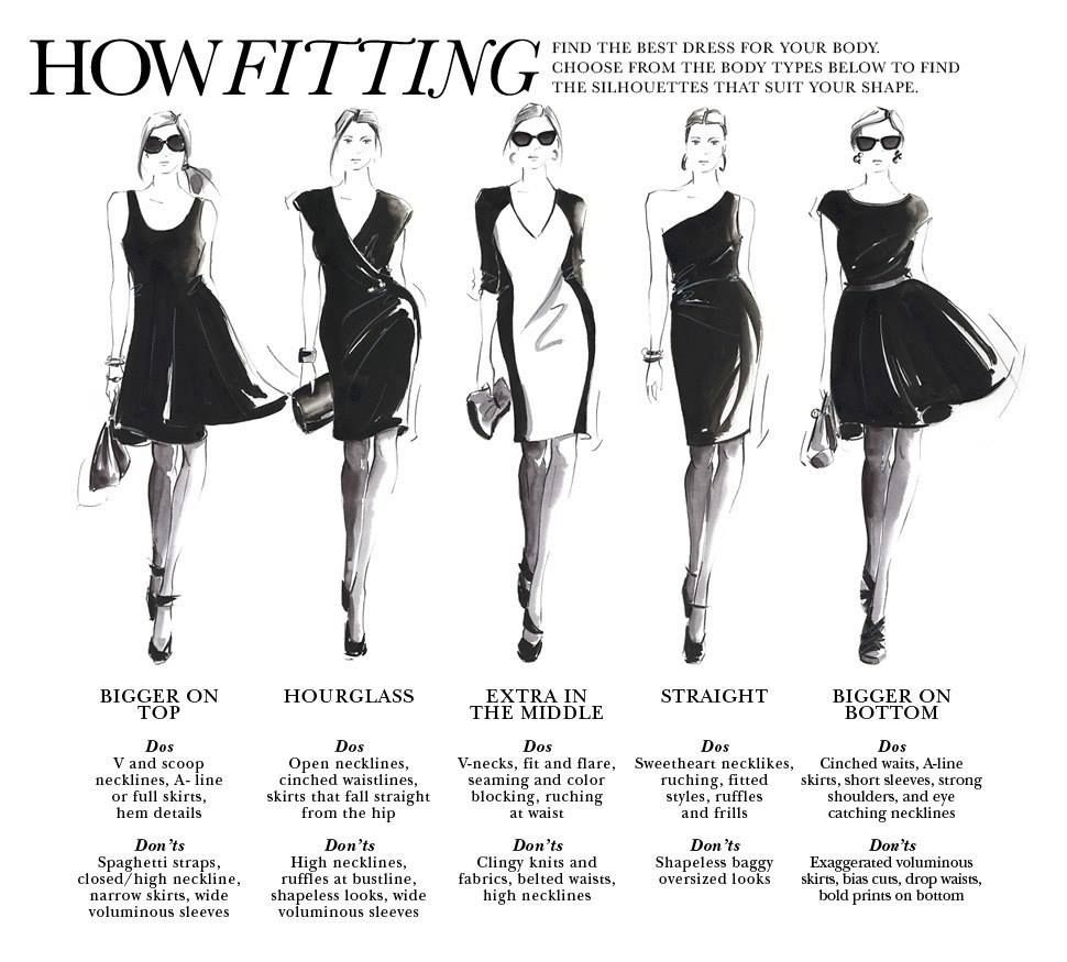 35b2a6401589 How Fitting: Find the best dress for your body. Choose from the body types  above to find the silhouettes that suit your shape. Bigger on Top,  Hourglass, ...