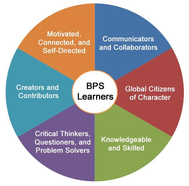 Birmingham Public Schools Framework 21st Century Teaching Learning Model 21st Century Teaching School Leadership Teaching