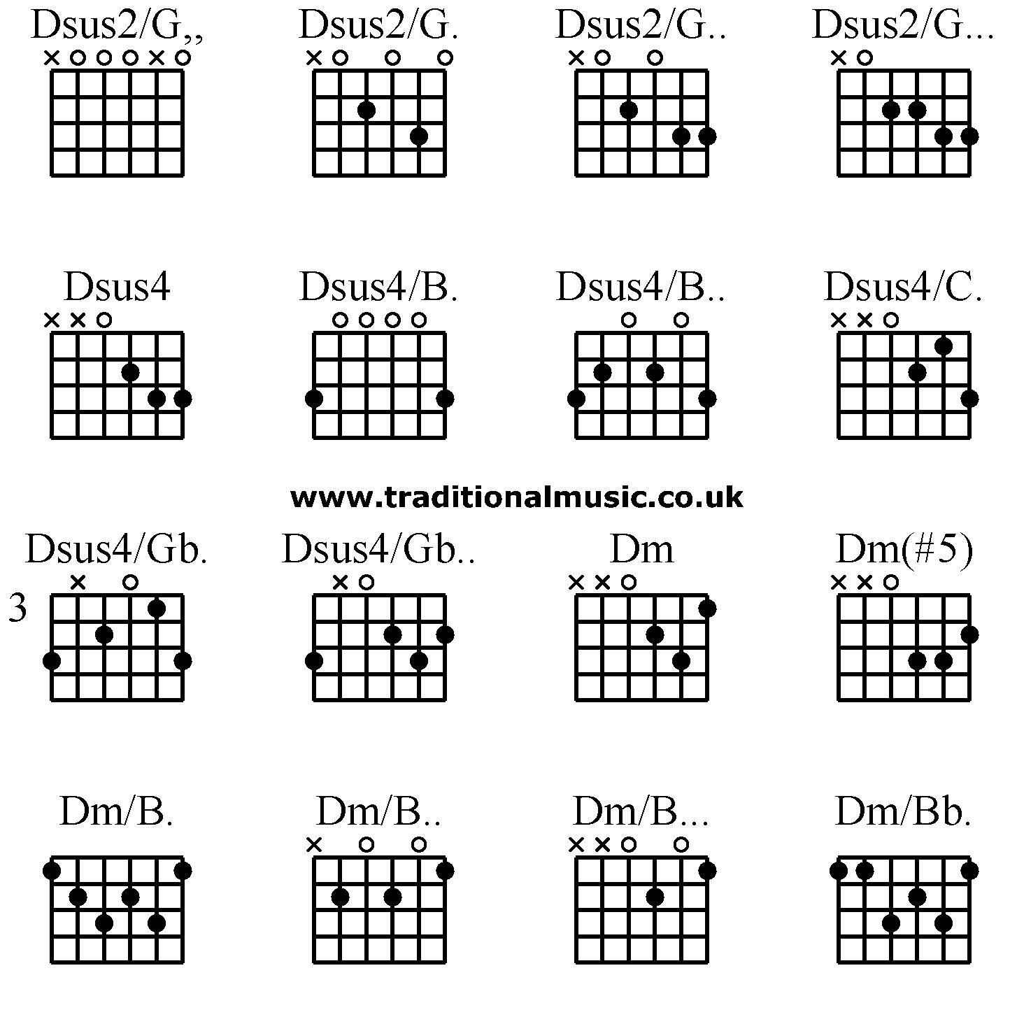 Advanced Guitar Chords Dsus2 G Dsus2 G Dsus2 G Dsus2