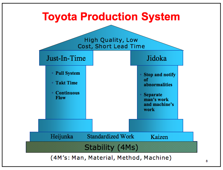 toyota production system toyota organizational culture lean manufacturing kaizen. Black Bedroom Furniture Sets. Home Design Ideas