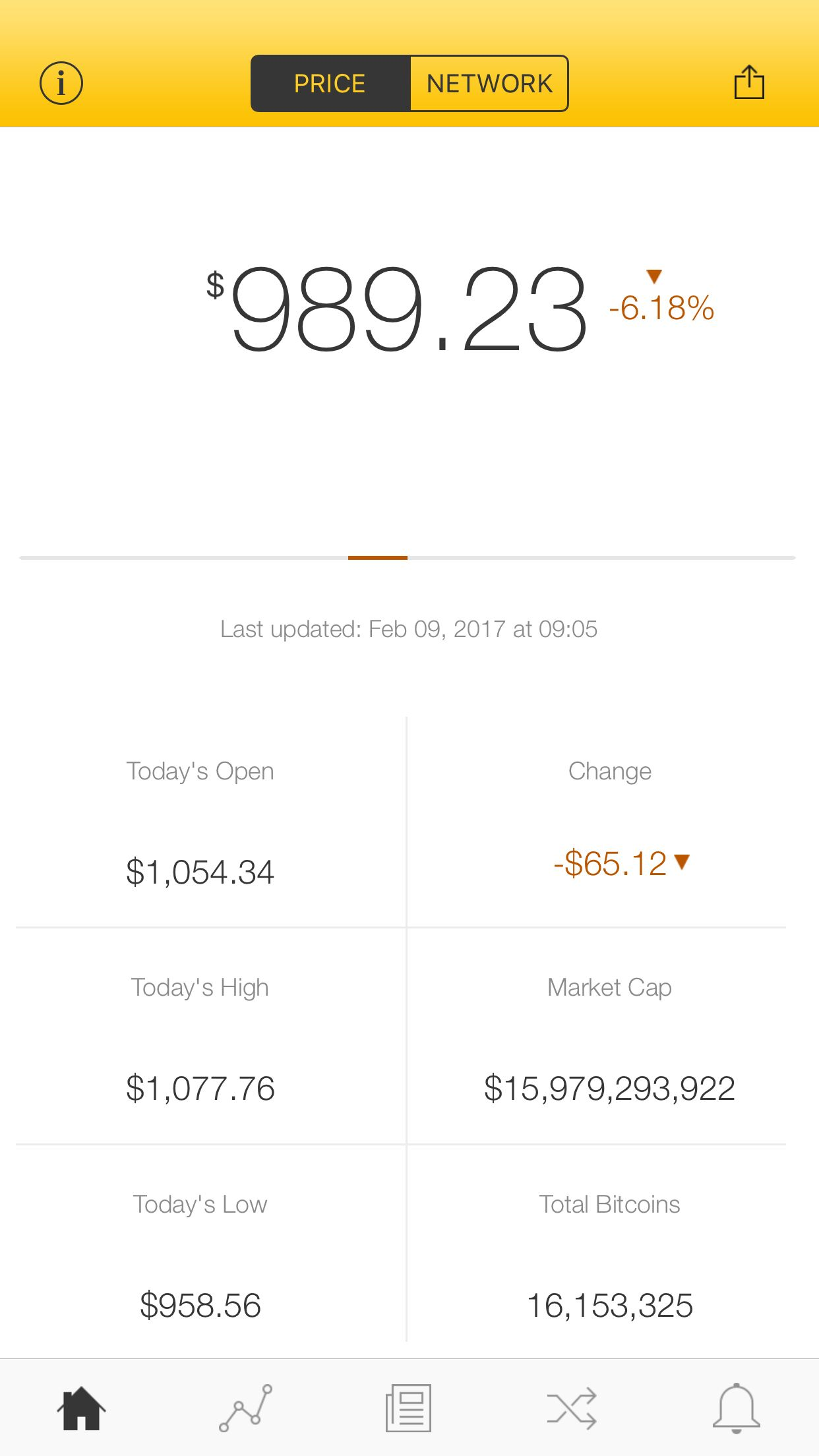 The latest Bitcoin Price Index is 989.23 USD http://www.coindesk.com/price/ via @CoinDesk App