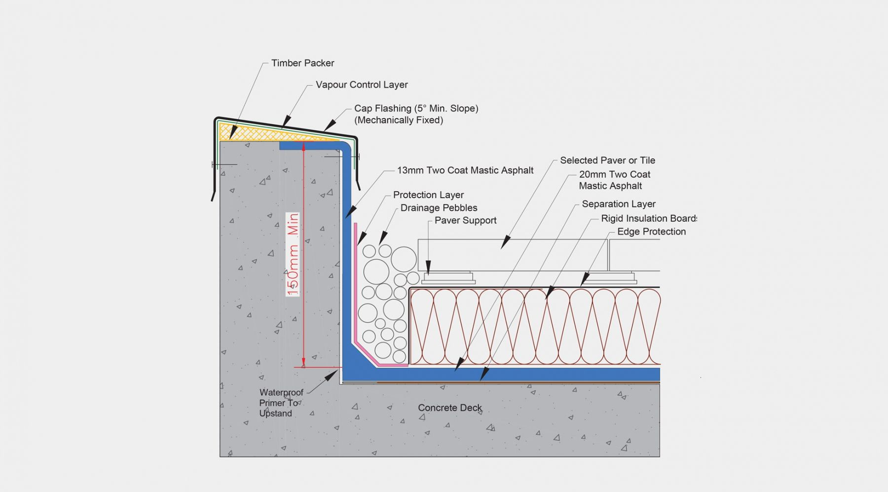 Pin By Marko Bajceta On Architecture Vol 2 Rigid Insulation Concrete Deck Flat Roof