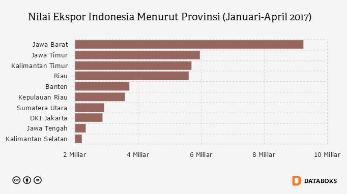 Inilah 10 Provinsi Penyumbang Ekspor Terbesar Indonesia Databoks Indonesia Statistik Kepulauan