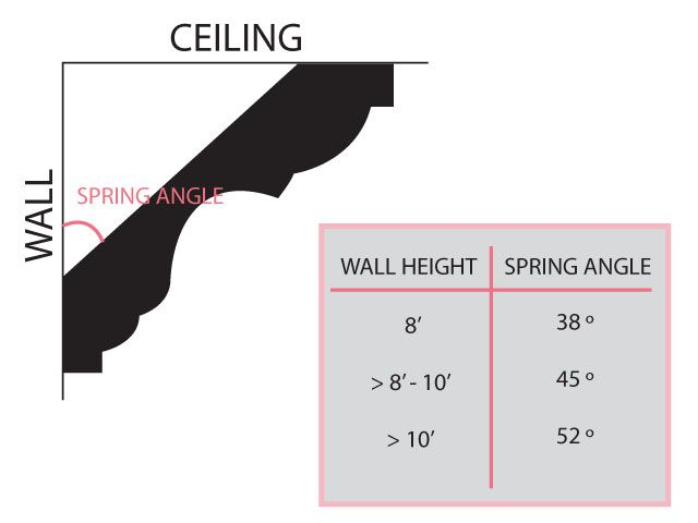 Crown Moulding Tutorial Spring Angle Chart Diy Projects Crown