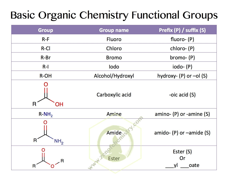 Common Basic Organic Chemistry Functional Groups Vce