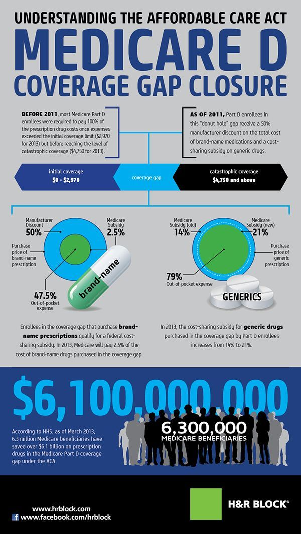 Understanding The Affordable Care Act Medicare D Infographic