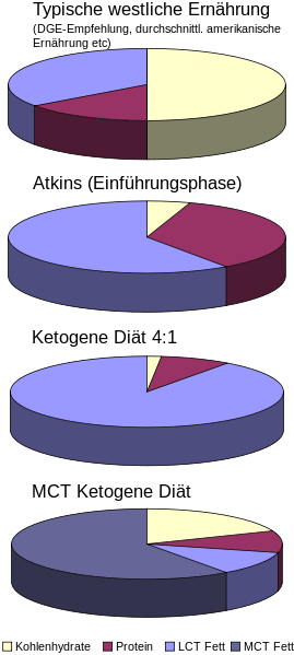 Ketogenic Diet Pie-Chart Do you want to know the one reason Americans are fat? - http://www.nicheharvest.com/i0011 #weightlosstips