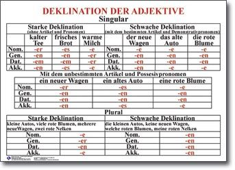 Deklination Des Adjektives Deutsch Deklination Adjektiv