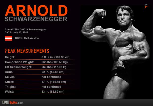Arnold Schwarzenegger Vs Jay Cutler