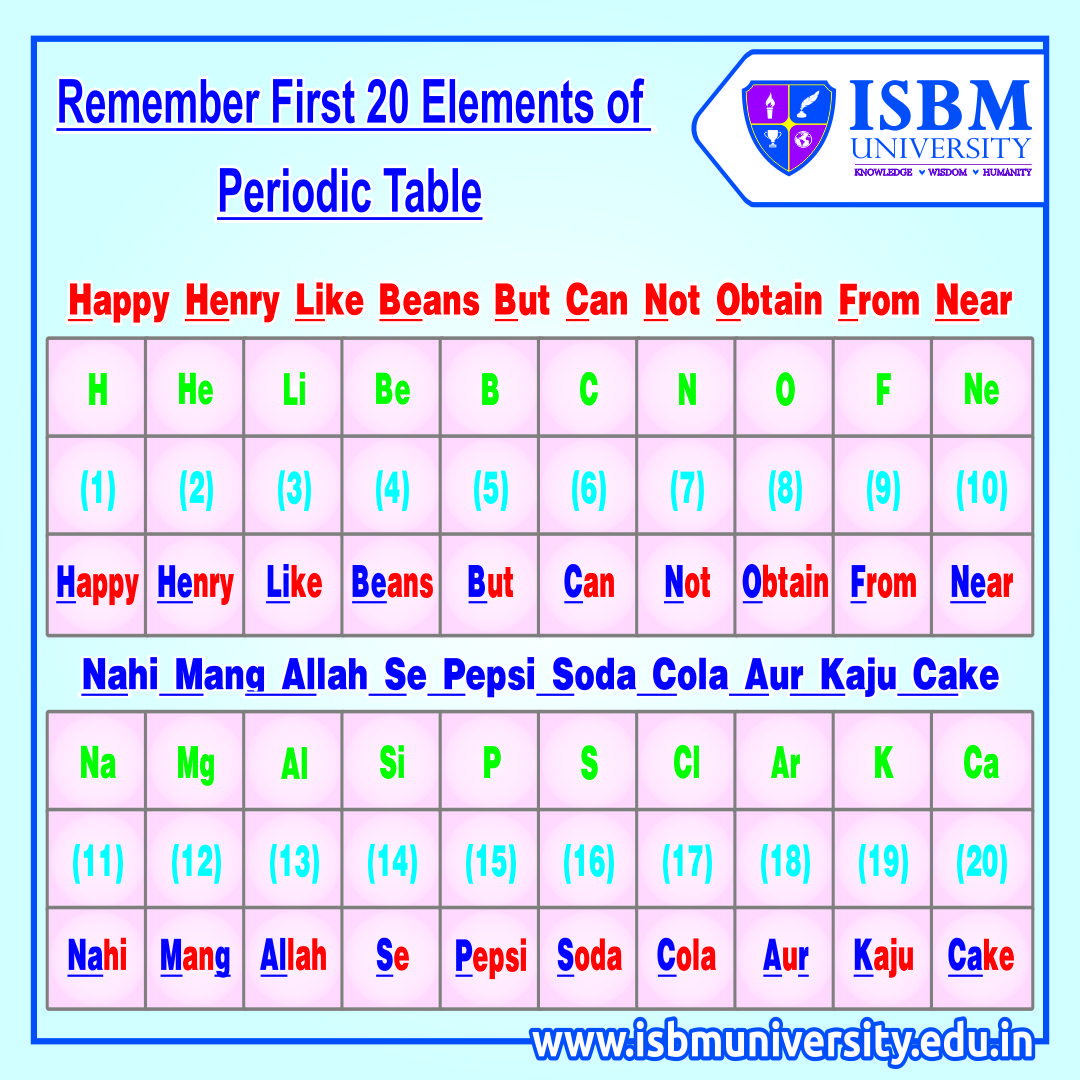 Tricks To Remember The First 20 Elements Of Periodic Table