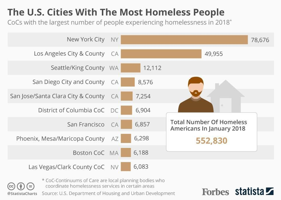 The U S Cities With The Most Homeless People In 2018 Infographic Homeless People Homelessness Awareness Homeless