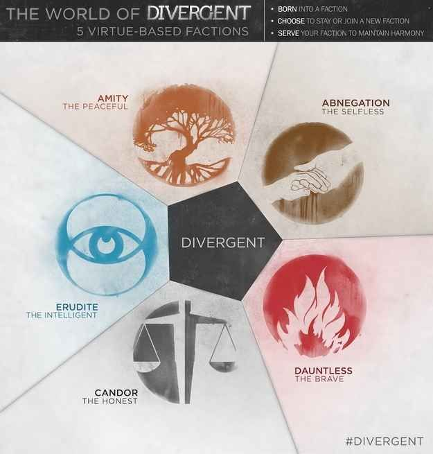 "Quick synopsis of Divergent : | Exclusive ""Divergent"" Poster Reveals Dauntless Tattoos"