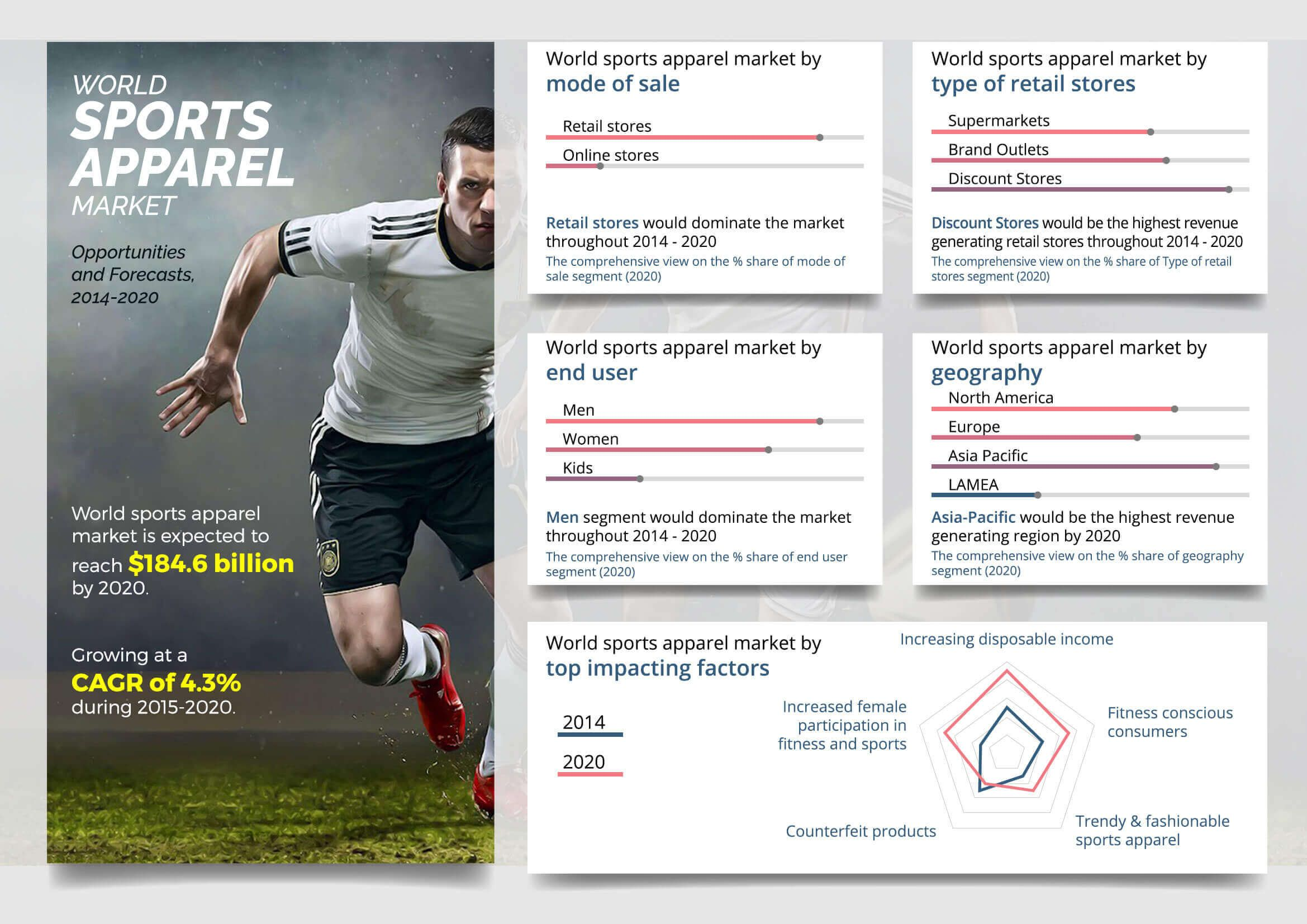Sportswear S Sales Rate Is Increasing The Athletic Apparel Market