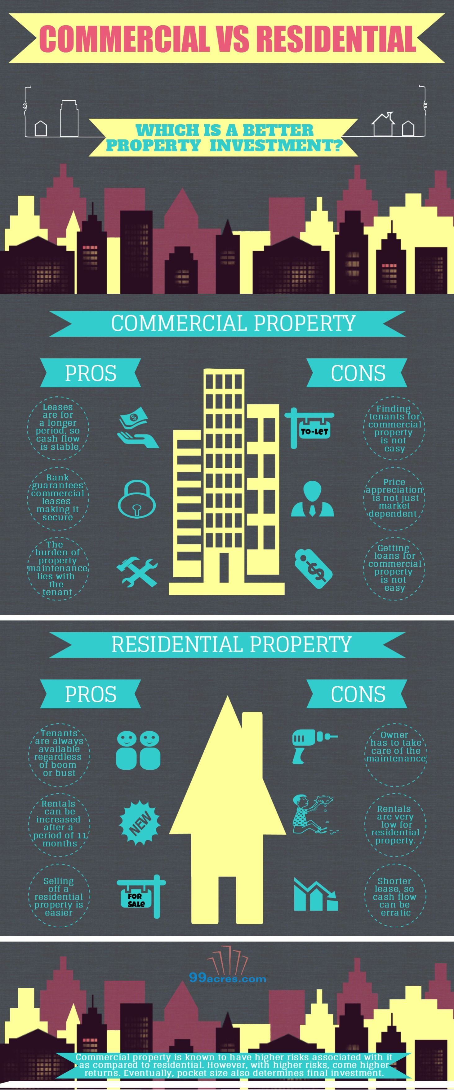 Residential Vs Commercial Property Realestate Infographic Commercial Real Estate Infographic Real Estate Infographic Commercial Real Estate