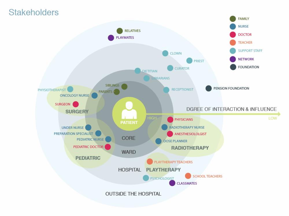 Stakeholder Map グラフデザイン, デザイン, 画布