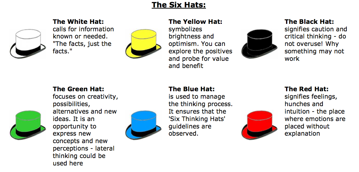 The Order Of The Hats Can Be Changed To Achieve The Goals Of Any Meeting Six Thinking Hats Thinking Skills Speaking Activities