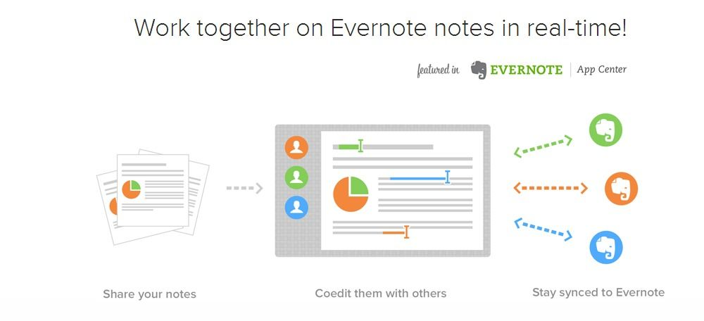 Work together on Evernote notes in real-time   ala Google