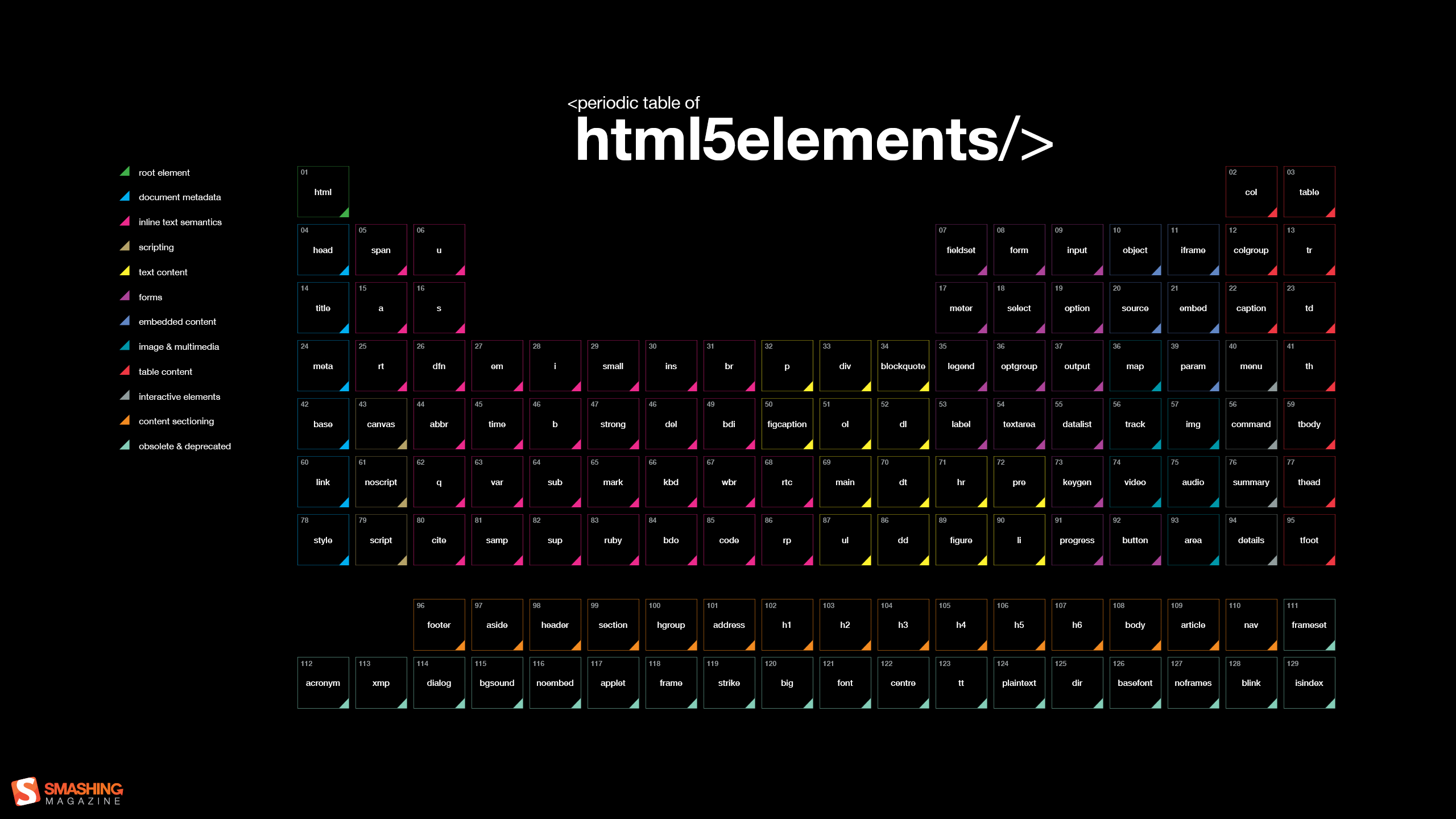 Periodic table of HTML 5 elements code.png (2560×1440