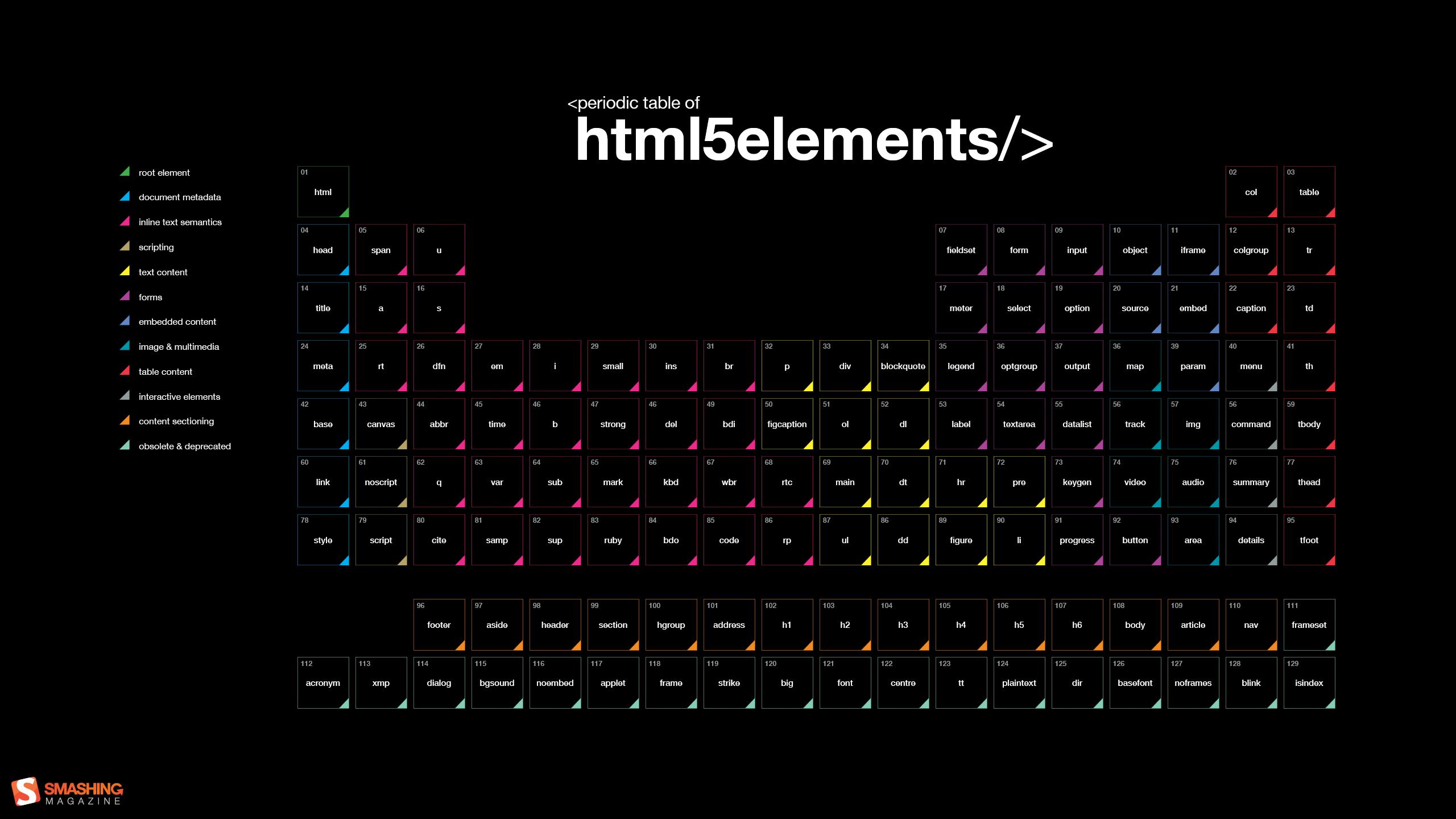 Periodic table of html 5 elements codeg 25601440 programao periodic table of html 5 elements codeg 25601440 urtaz Gallery