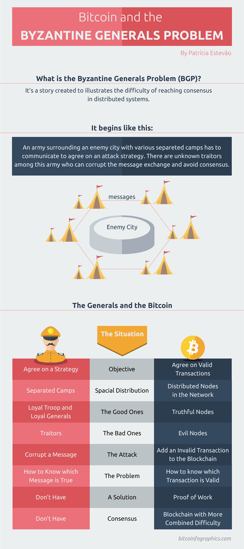 Bitcoin And The Byzantine Generals Problem Bitcoin Bitcoin Transaction Blockchain Cryptocurrency