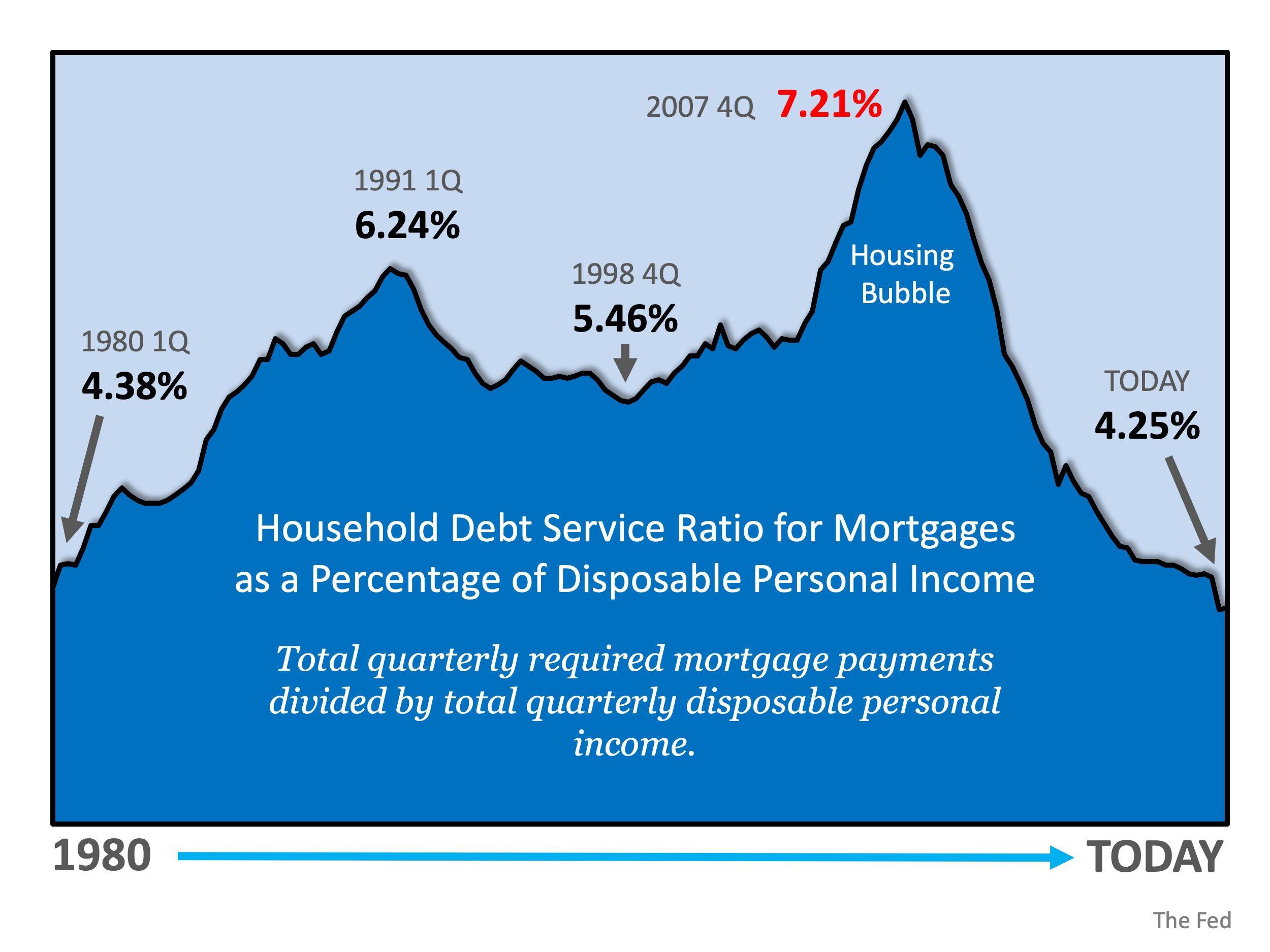 Historical mortgage rates mortgage debt mortgage debt