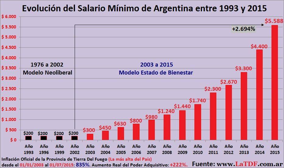 Evolucion Del Salario Minimo Vital Y Movil 2015 Buscar