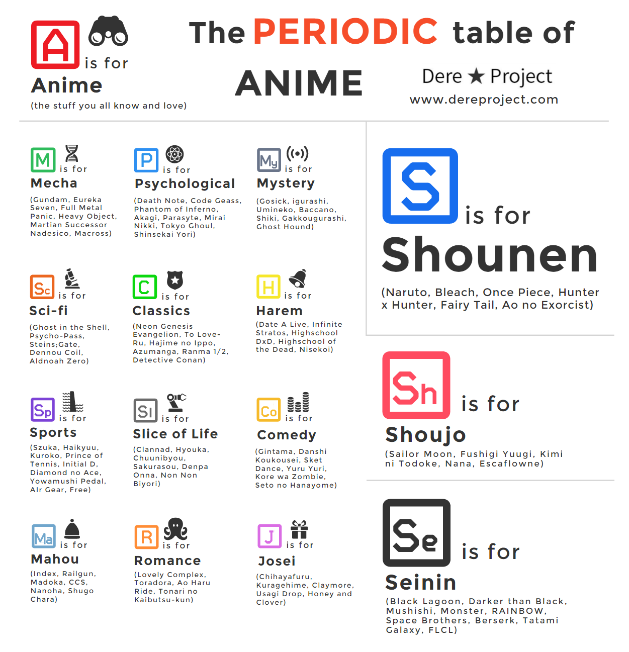 The Periodic Table Of Anime By Dere Project General Anime