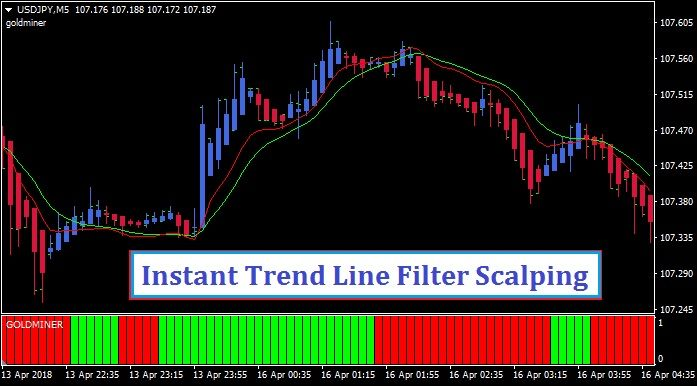 Instant Trend Line Filter Scalping Mt4 Learn Forex Trading Filters