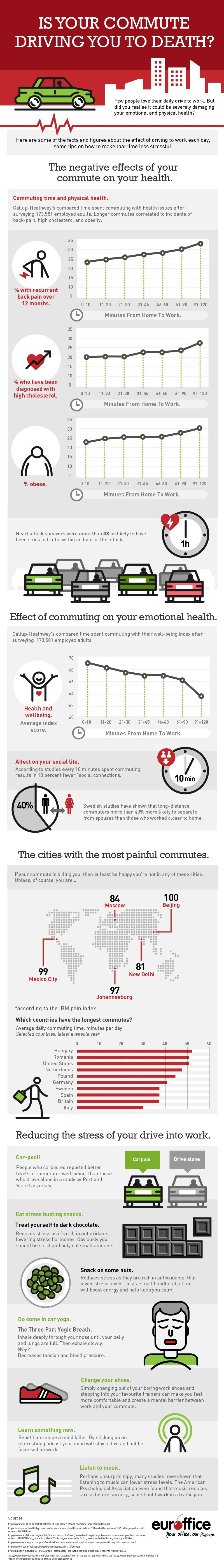 Is your Commute Killing You?