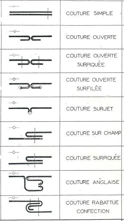 Turbo Couture d'assemblage/schéma de coutures   Astuces couture  AO58