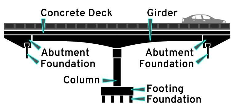 Bridge Terminology Very Important To Civil Engineers Engineering Discoveries In 2020 Post Tension Civil Engineering How To Level Ground