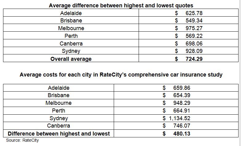 Ratecity Urges Australians To Compare Car Insurance On All Comprehensive Car Insurance Car Insurance Comparison Compare Car Insurance
