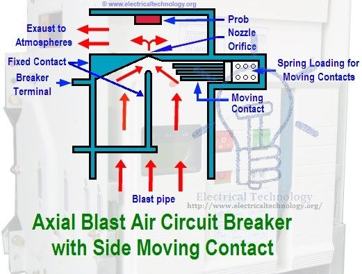schematic diagram of axial blast air circuit breaker with side moving  contact