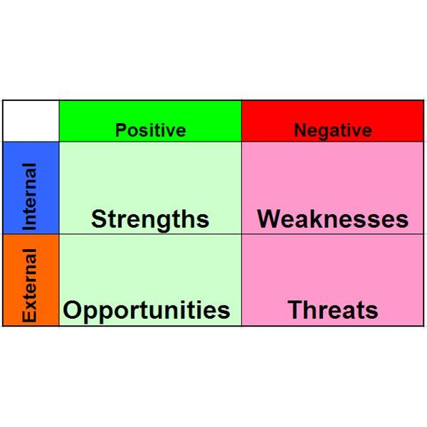 The Swot History Can Be Tracked Back To The S From Where This